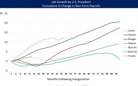 US Job Growth by Presidents Carter through Trump