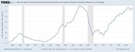 San Francisco Case-Schiller/CPI - Notice we are back in a peak even adjusting for inflation